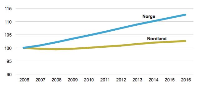 Her ser man befolkningsutviklingen i Nordland sammenlignet med Norge generelt.